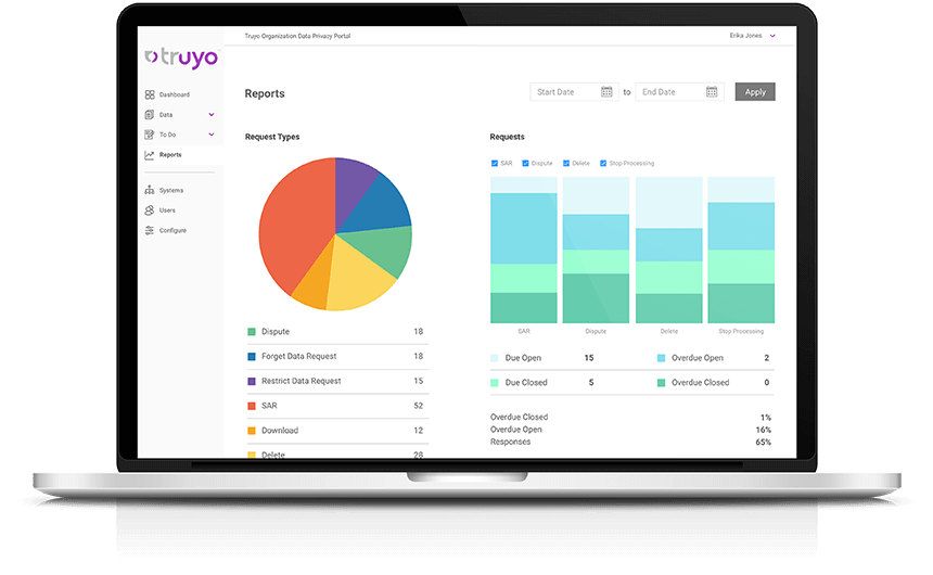 Truyo Product Reports
